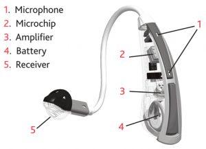 Gangguan pada alat bantu pendengaran sangat umum terjadi. Alat bantu pendengaran dapat memperjelas dan mengirimkan suara langsung ke telinga. Alat ini dibuthkan oleh orang-orang yang